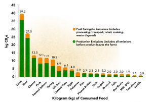 Green and yellow Graph depicting total emissions emitted by several plant and animal foods
